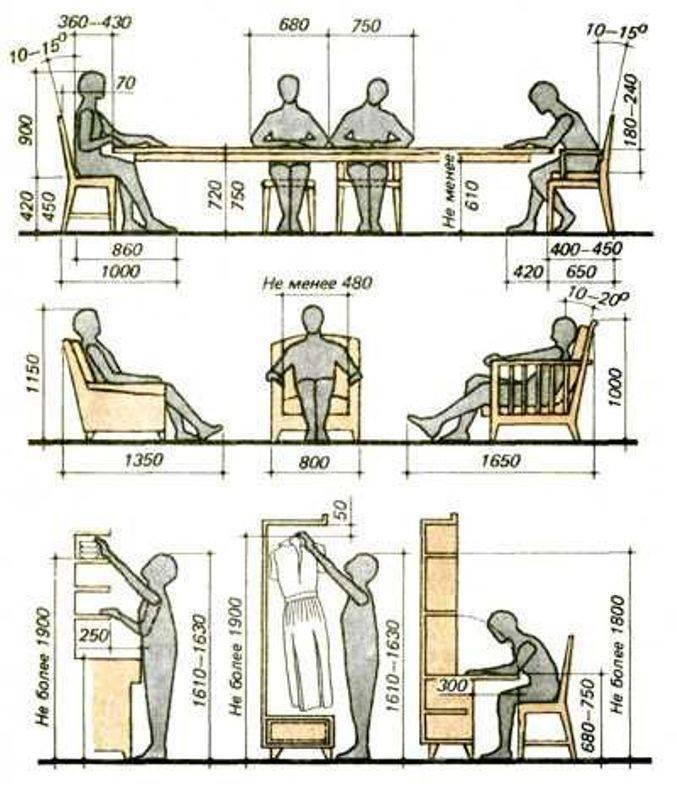 Tiêu chuẩn trong thiết kế kiến trúc nội thất